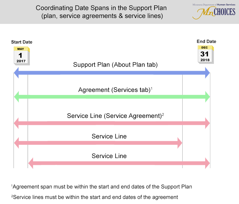 Mnchoices Support Plan User Manual Agreements